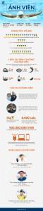 Infographic về Vận động viên bơi lội Ánh Viên - HCV Sea Games 28 tại Singapore