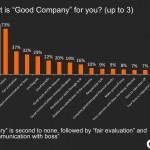 Một công ty tốt đối với nhân viên thì có yếu tố gì?
