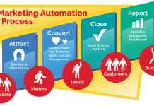 Offline Automation Marketing by Jacob Trần