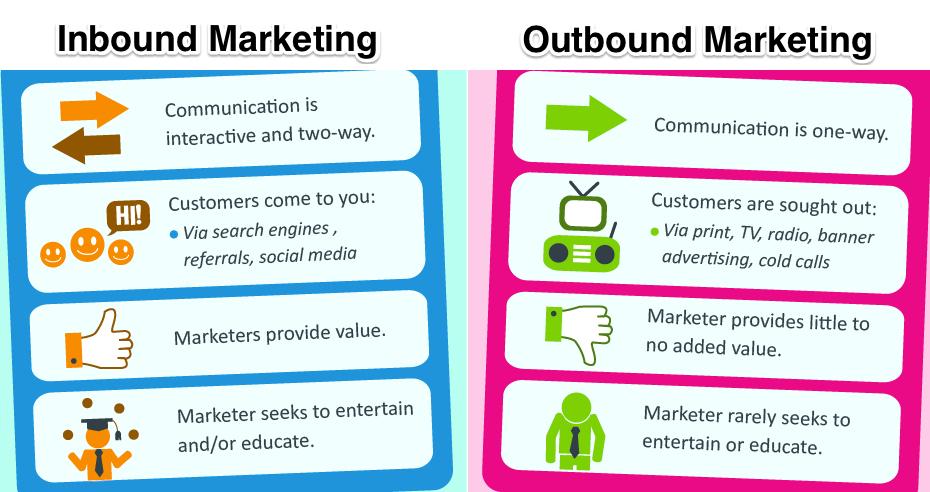 Outbound Marketing là gì? Outbound Marketing vs Outbound Marketing
